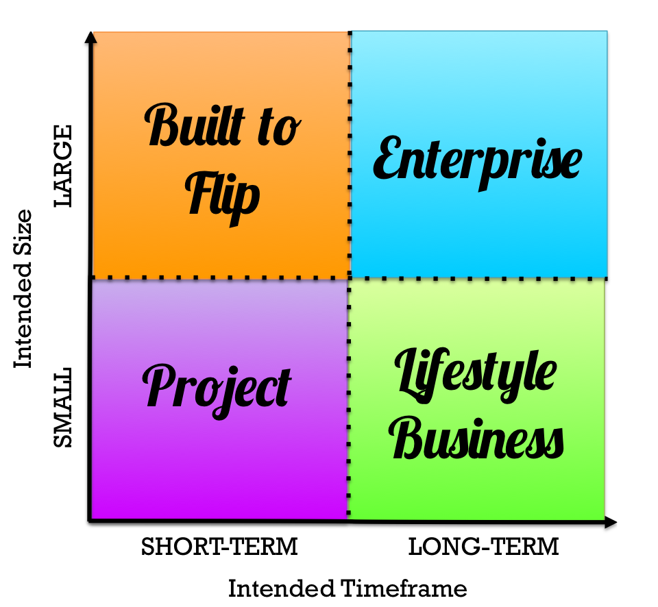 what type of business are you building do the things which type of business are you
