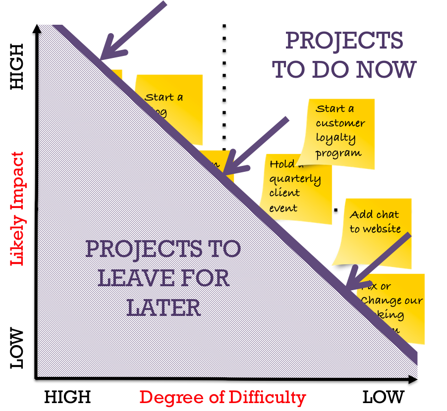 Prioritise Projects With This Simple Prioritisation Tool