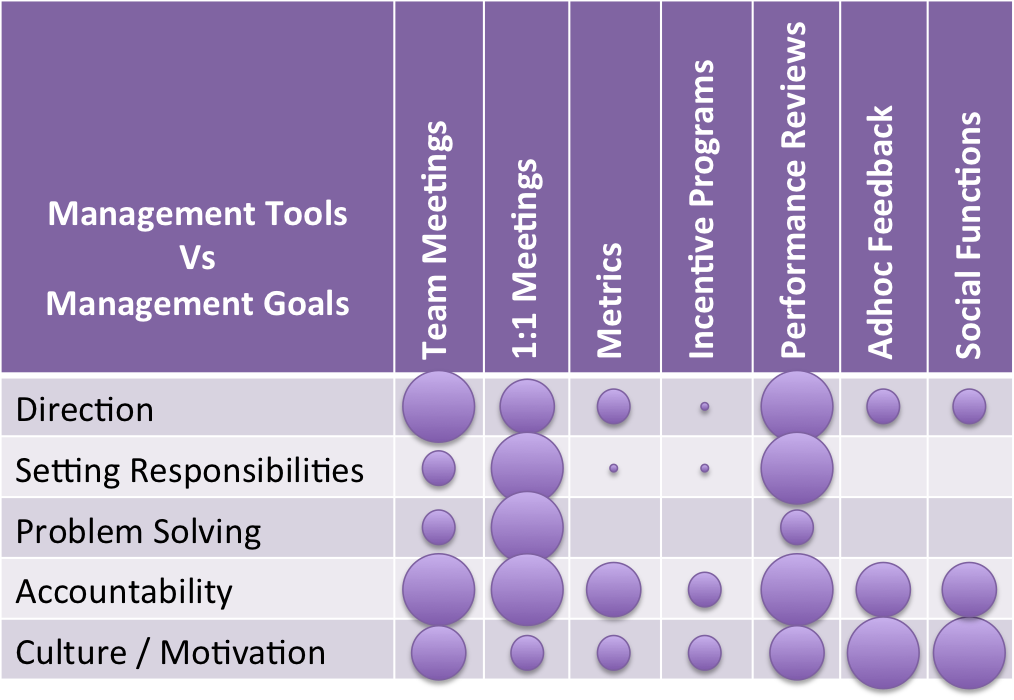Management Tools vs Management Goals
